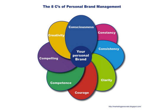 Your Personal Brand and Why It Matters