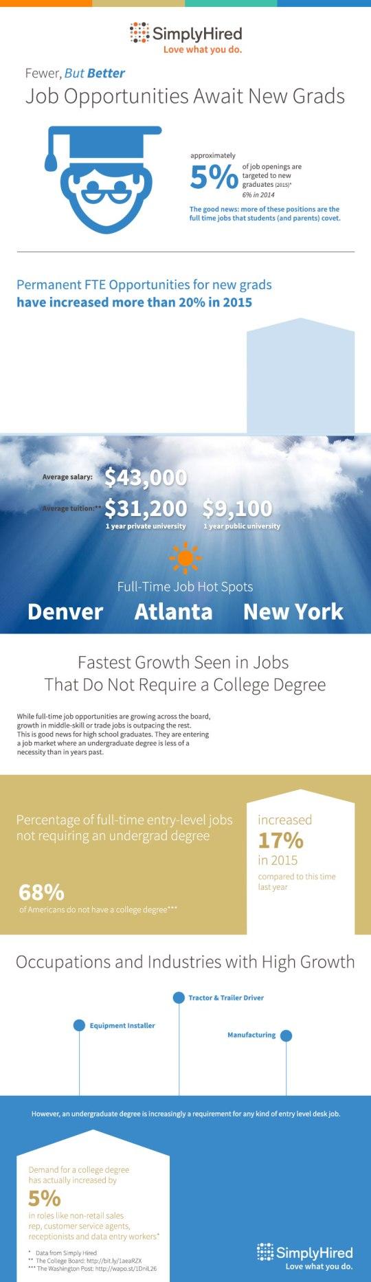infographic_newgrad2015